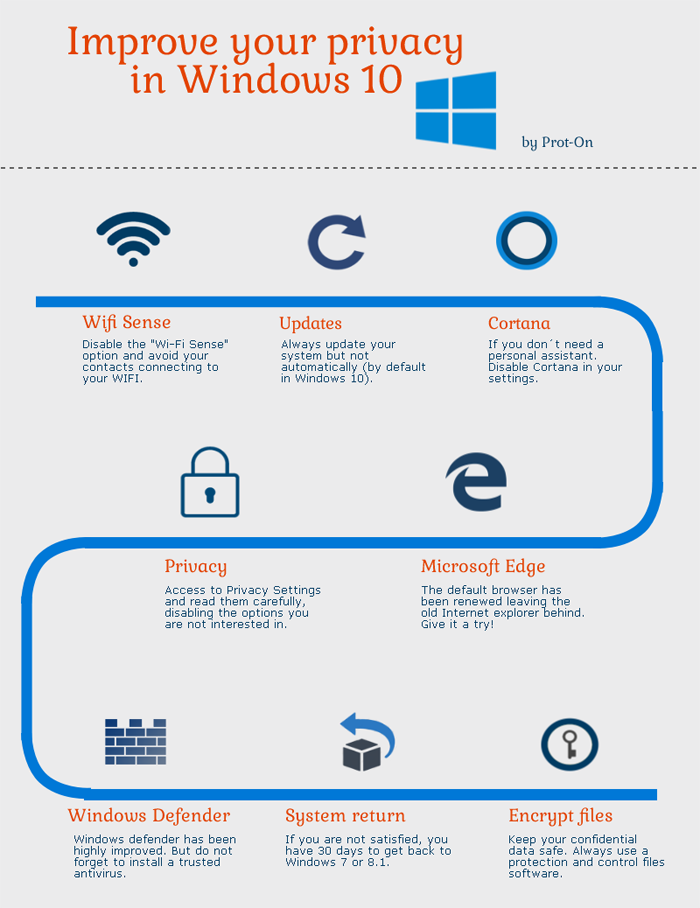 infographic windows 10 privacy