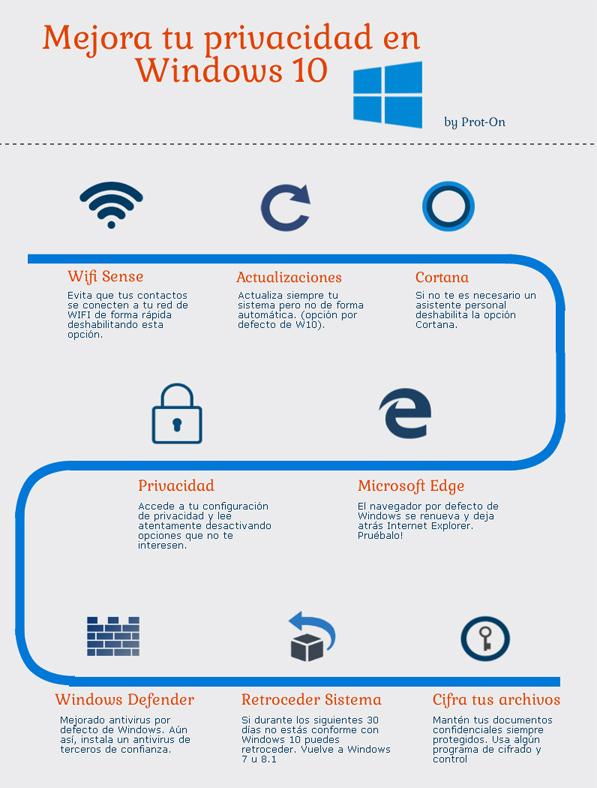 Infografía privacidad Windows 10
