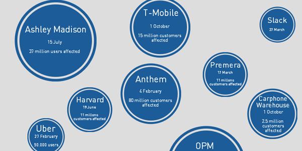 Robos de información 2015